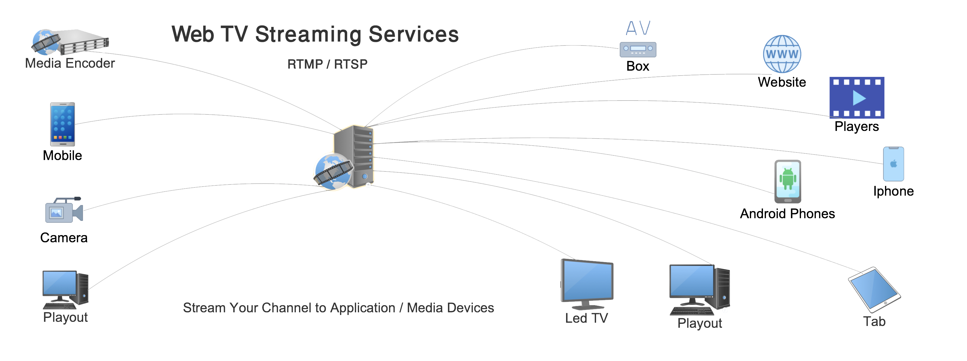 Web TV Streaming Services